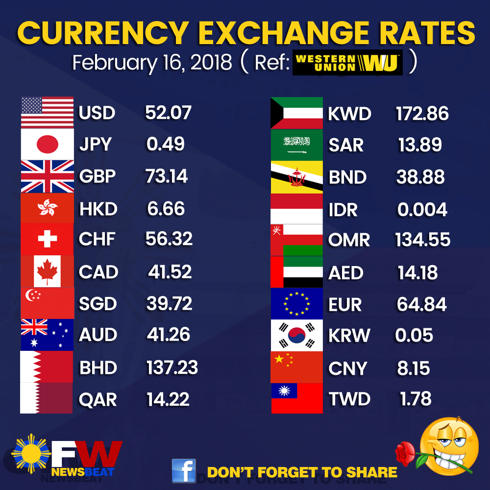 Currency Exchange Rate Today (February 16, 2018) - OFW Newsbeat