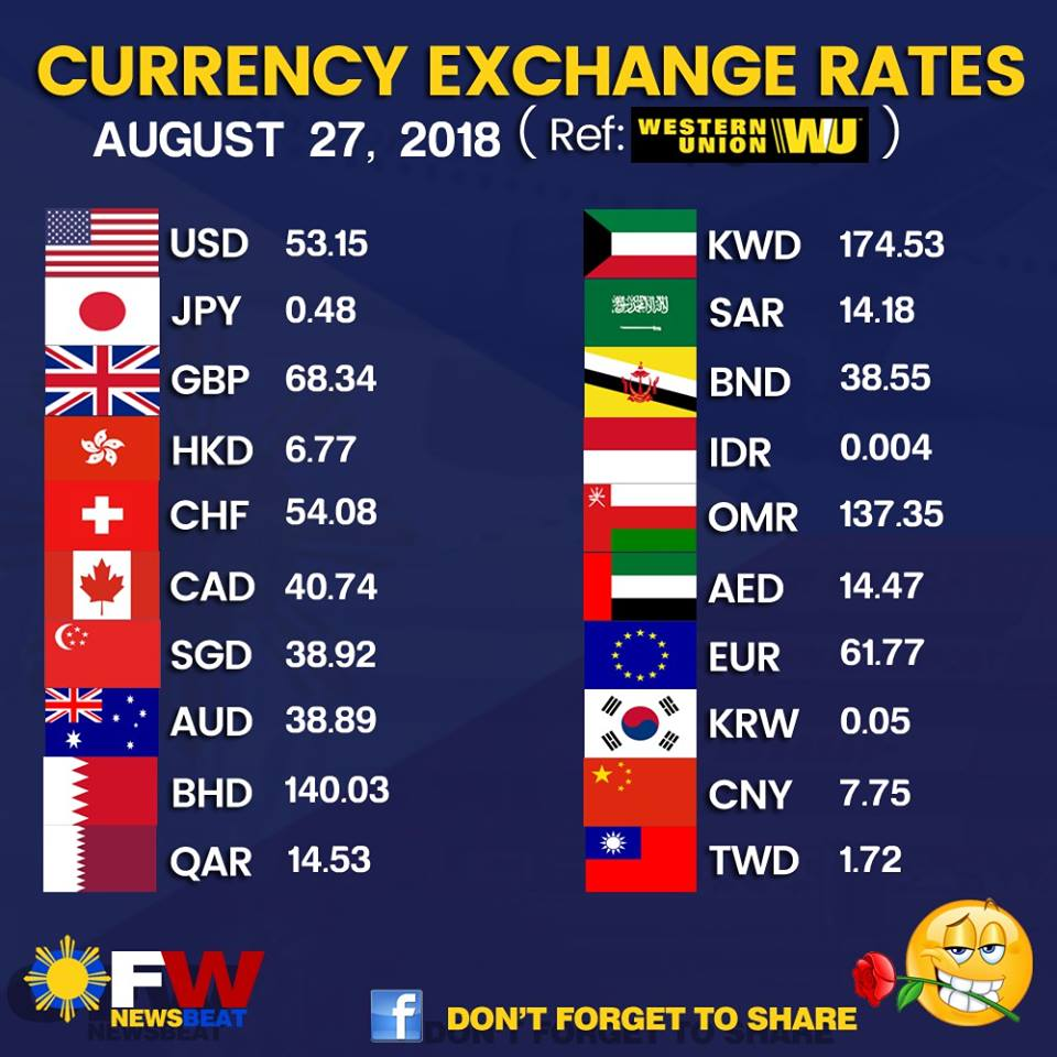 Western Union Exchange Calculator Currency Rates
